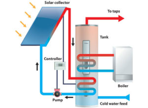 Solar Photovoltaic Vs Solar Thermal Energy Systems As